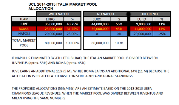 UCL italien pool