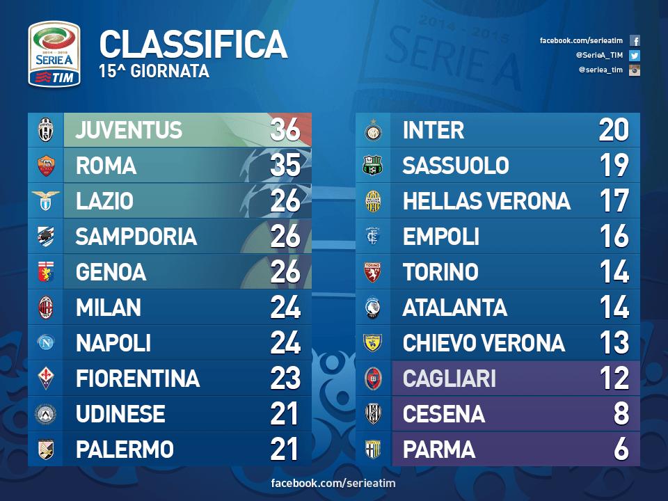 15classifica_tabelle