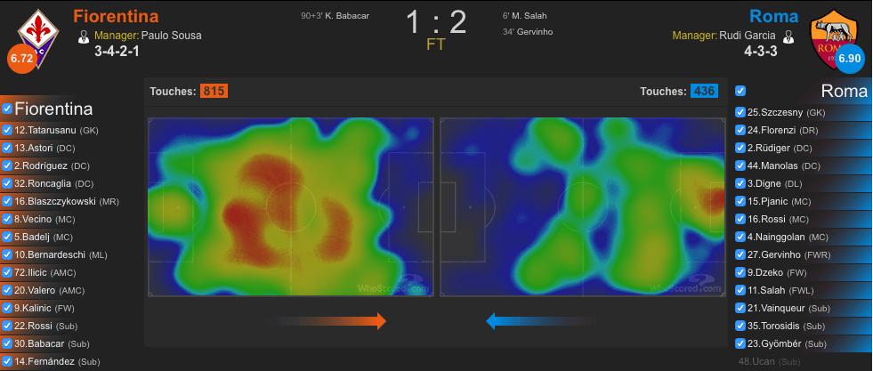 Heatmap Fiorentina-Roma (whoscored.com)