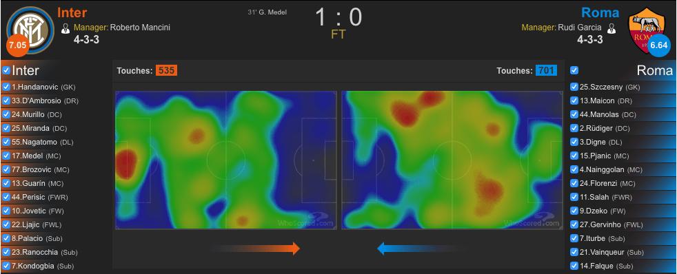 Heatmap Inter-Roma (whoscored.com)