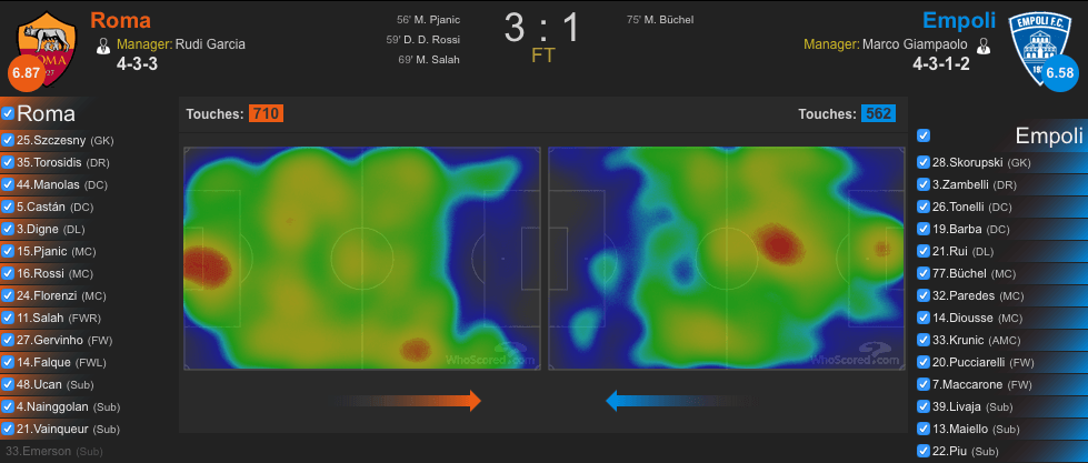 Heatmap Roma-Empoli (whoscored.com)