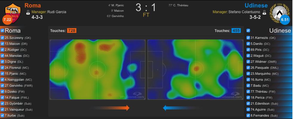 Heatmap Roma-Udinese (whoscored.com)