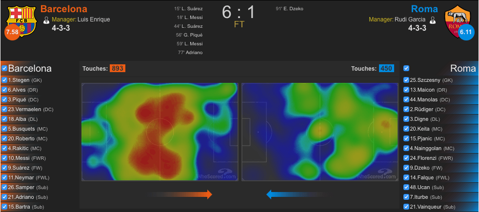 Heatmap Barcelona-Roma (whoscored.com)