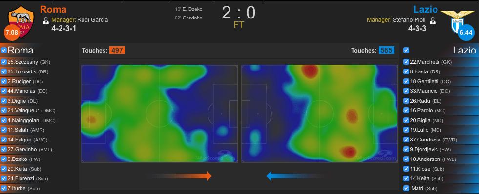 Heatmap Roma-Lazio (whoscored.com)