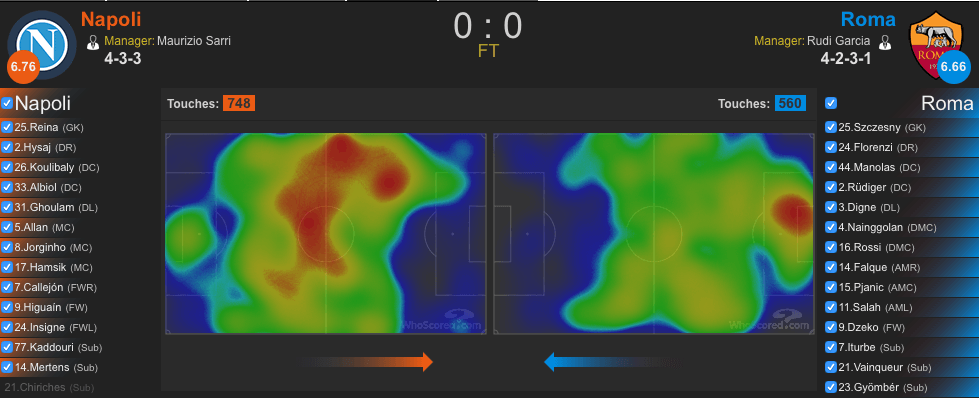 Heatmap Napoli-Roma (whoscored.com)