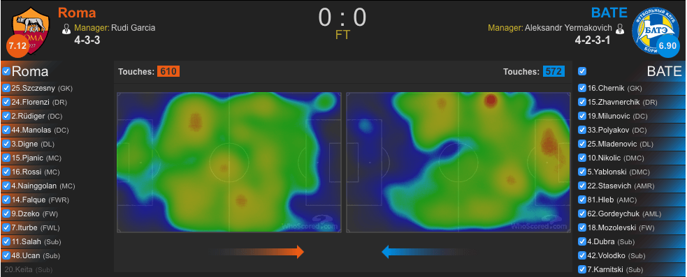Heatmap Roma-BATE (whoscored.com)