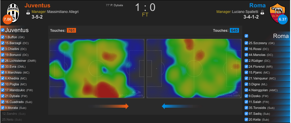 Heatmap Juventus-Roma (whoscored.com)