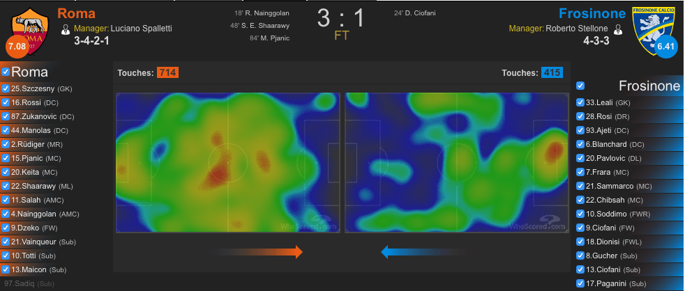 Heatmap Roma-Frosinone (whoscored.com)