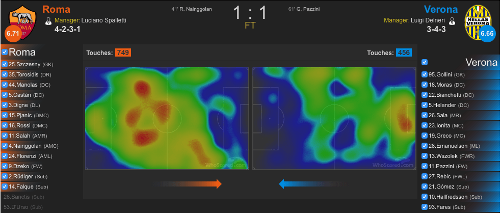 Heatmap Roma-Verona (whoscored.com)