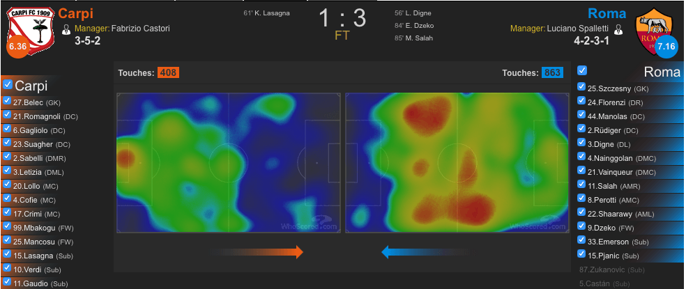 Heatmap Carpi-Roma (whoscored.com)