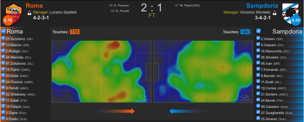 Heatmap Roma-Sampdoria (whoscored.com)